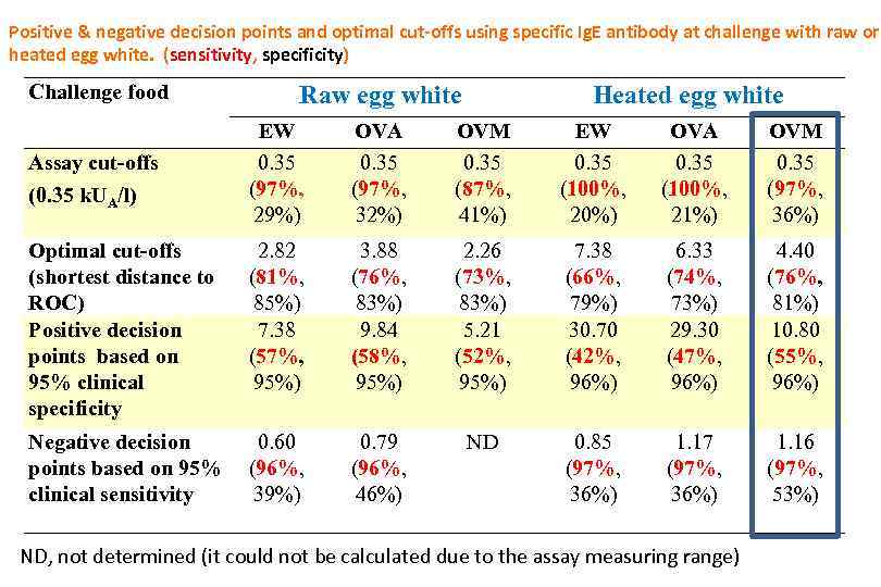 Positive & negative decision points and optimal cut-offs using specific Ig. E antibody at