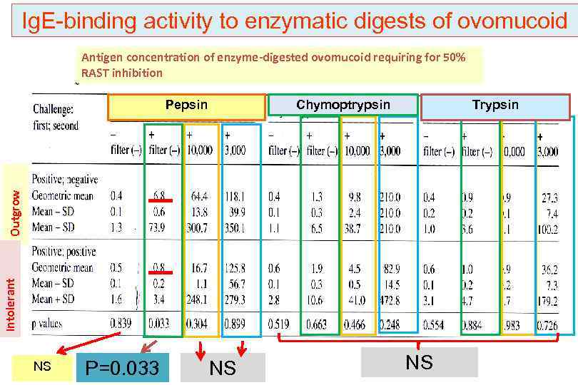 Ig. E-binding activity to enzymatic digests of ovomucoid Antigen concentration of enzyme-digested ovomucoid requiring