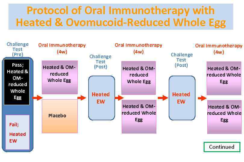 Protocol of Oral Immunotherapy with Heated & Ovomucoid-Reduced Whole Egg Challenge Test (Pre) Pass;