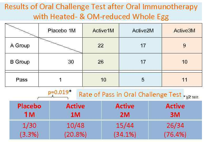 Results of Oral Challenge Test after Oral Immunotherapy with Heated- & OM-reduced Whole Egg
