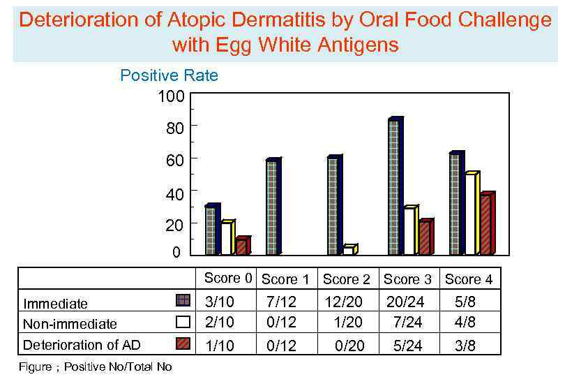 Deterioration of Atopic Dermatitis by Oral Food Challenge with Egg White Antigens Positive Rate