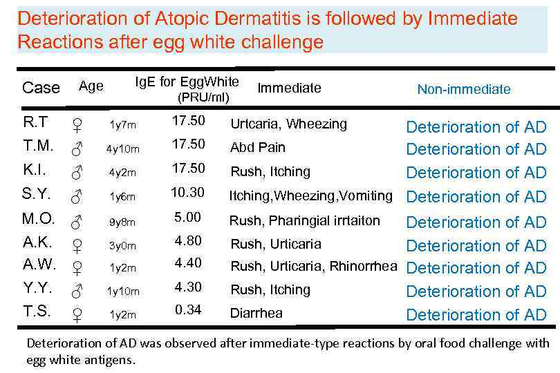 Deterioration of Atopic Dermatitis is followed by Immediate Reactions after egg white challenge Case