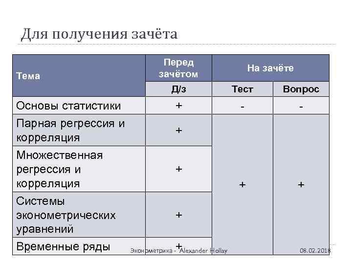 Для получения зачёта Тема Перед зачётом На зачёте Д/з Основы статистики Парная регрессия и