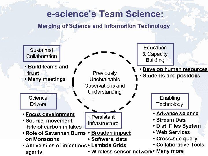 e-science's Team Science: Merging of Science and Information Technology Education & Capacity Building Sustained