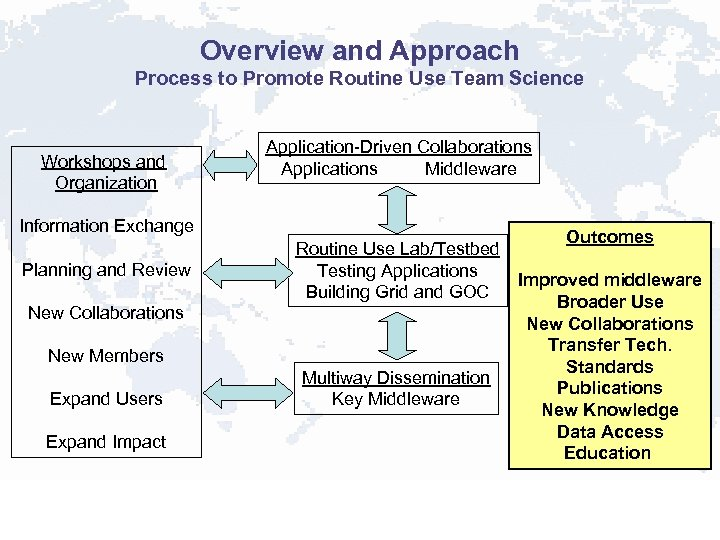 Overview and Approach Process to Promote Routine Use Team Science Workshops and Organization Application-Driven