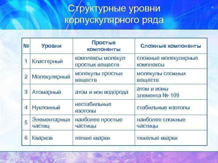Структурные уровни корпускулярного ряда № Уровни Простые компоненты Сложные компоненты 1 Кластерный комплексы молекул