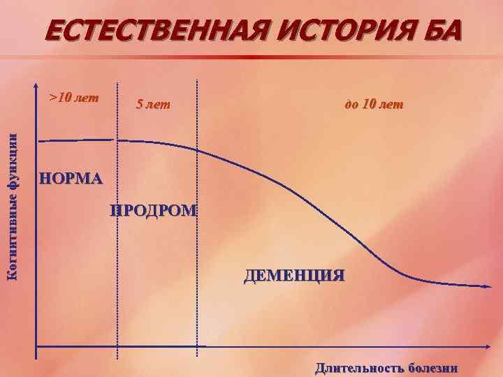 ЕСТЕСТВЕННАЯ ИСТОРИЯ БА Когнитивные функции >10 лет 5 лет до 10 лет НОРМА ПРОДРОМ