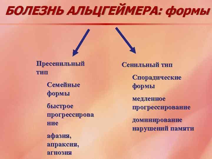 БОЛЕЗНЬ АЛЬЦГЕЙМЕРА: формы Пресенильный тип Семейные формы быстрое прогрессирова ние афазия, апраксия, агнозия Сенильный