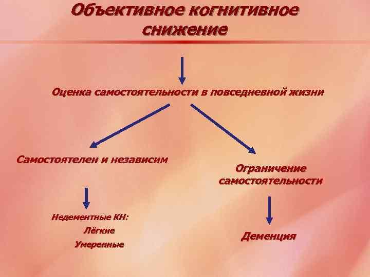 Объективное когнитивное снижение Оценка самостоятельности в повседневной жизни Самостоятелен и независим Ограничение самостоятельности Недементные