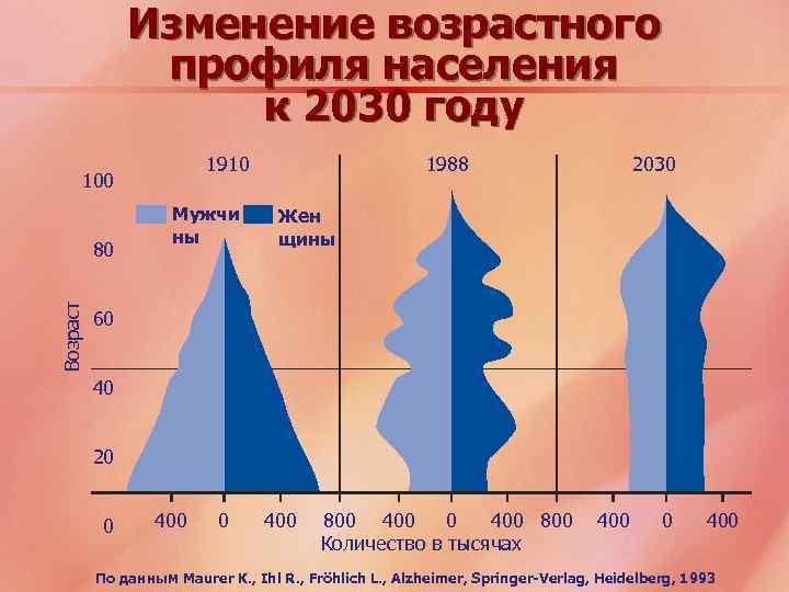 Изменение возрастного профиля населения к 2030 году 1910 100 Возраст 80 Мужчи ны 1988