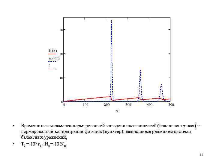 • • Временные зависимости нормированной инверсии населенностей (сплошная кривая) и нормированной концентрации фотонов