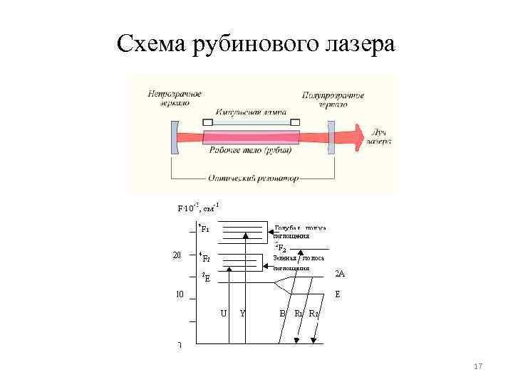 Схема рубинового лазера 17