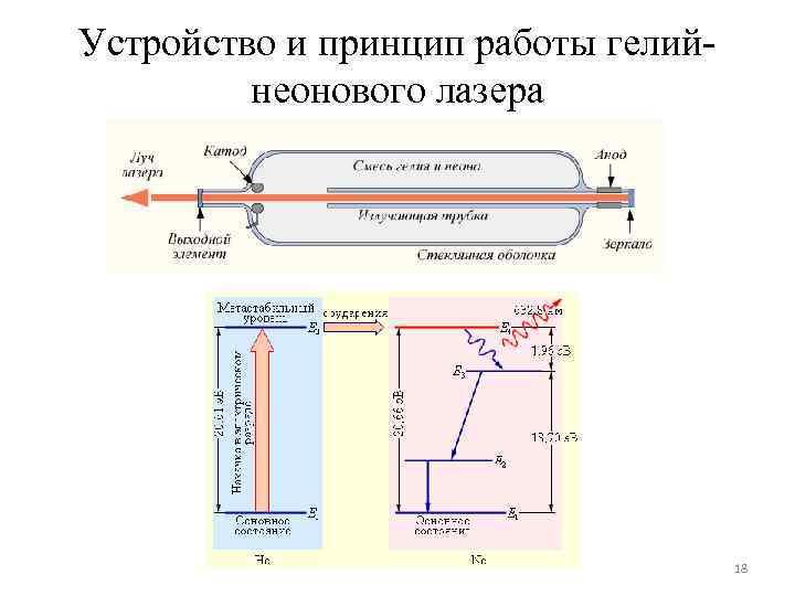 Устройство и принцип работы гелий неонового лазера 18
