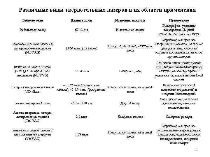 Различные виды твердотельных лазеров и их области применения Рабочее тело Длина волны Источник накачки