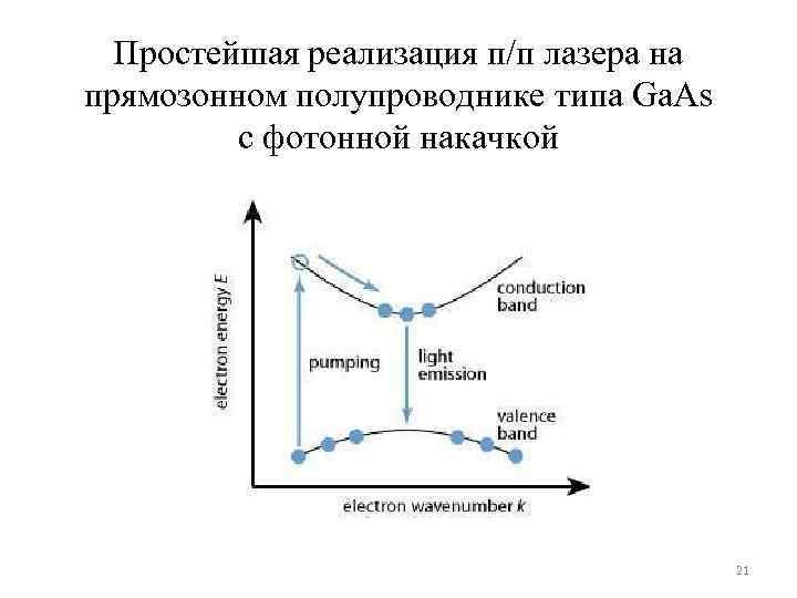 Простейшая реализация п/п лазера на прямозонном полупроводнике типа Ga. As с фотонной накачкой 21
