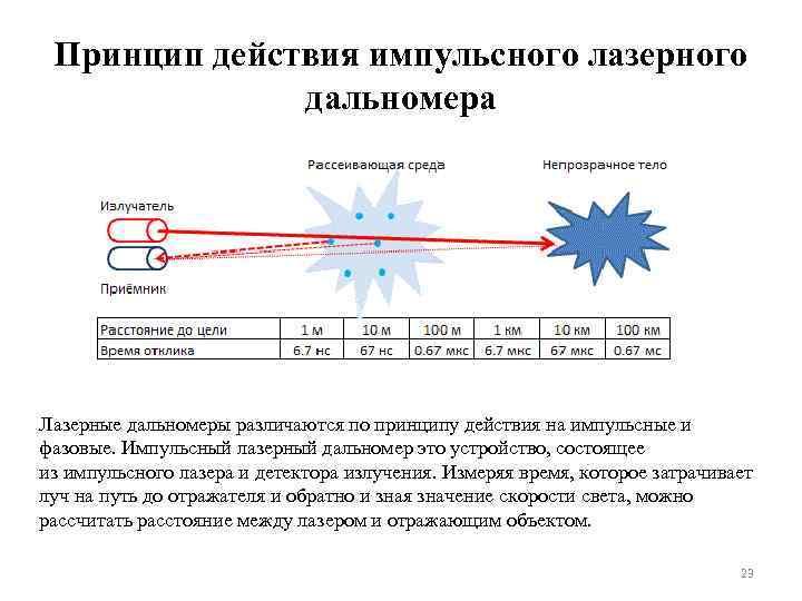 Принцип действия импульсного лазерного дальномера Лазерные дальномеры различаются по принципу действия на импульсные и