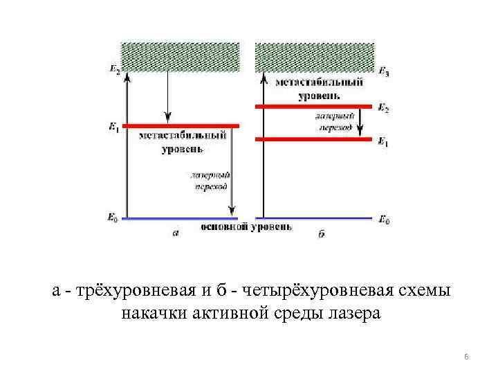 а трёхуровневая и б четырёхуровневая схемы накачки активной среды лазера 6