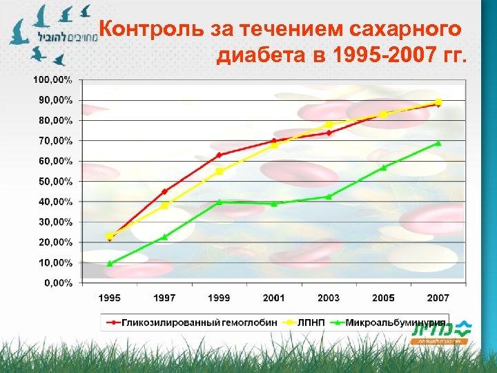Контроль за течением сахарного диабета в 1995 -2007 гг.