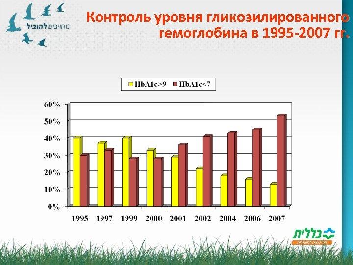 Контроль уровня гликозилированного гемоглобина в 1995 -2007 гг.