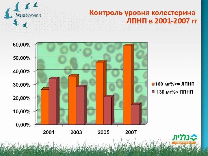 Контроль уровня холестерина ЛПНП в 2001 -2007 гг