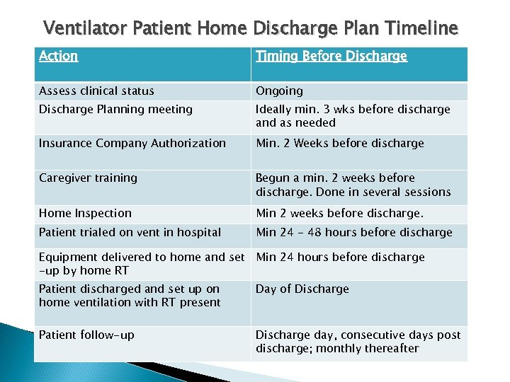 Ventilator Patient Home Discharge Plan Timeline Action Timing Before Discharge Assess clinical status Ongoing
