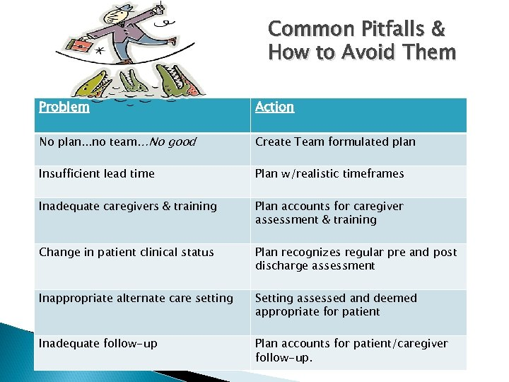 Common Pitfalls & How to Avoid Them Problem Action No plan. . . no