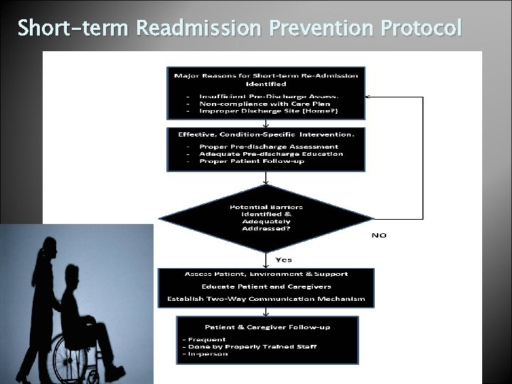 Short-term Readmission Prevention Protocol