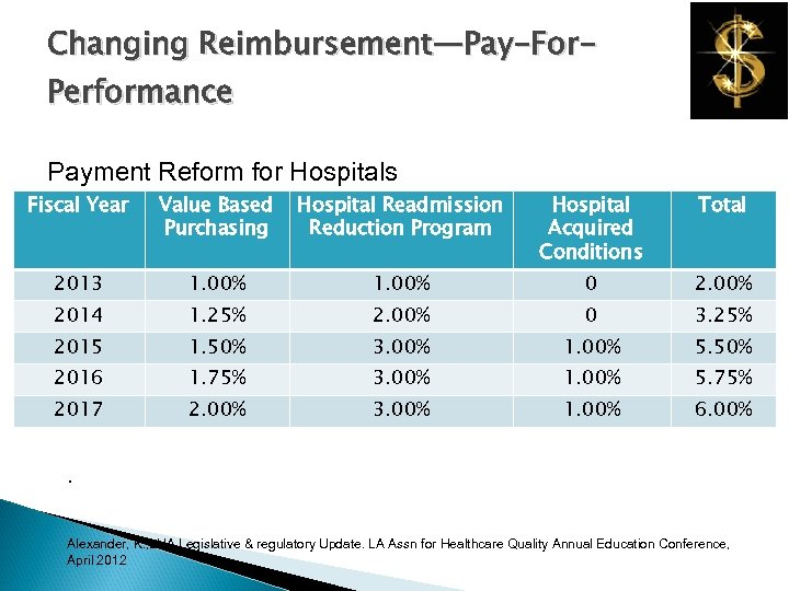 Changing Reimbursement—Pay-For. Performance Payment Reform for Hospitals Fiscal Year Value Based Purchasing Hospital Readmission