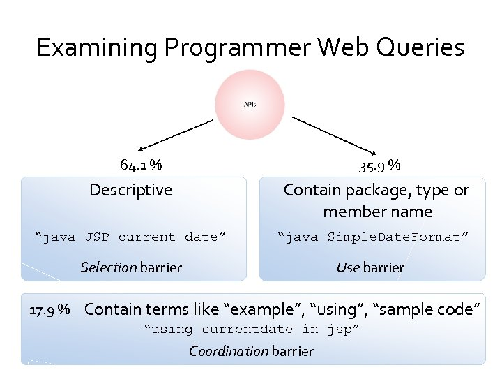 Examining Programmer Web Queries 64. 1 % 35. 9 % Descriptive Contain package, type