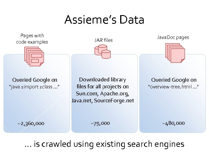 "Assieme's Data Pages with code examples Queried Google on ""java ±import ±class …"" ~2,"
