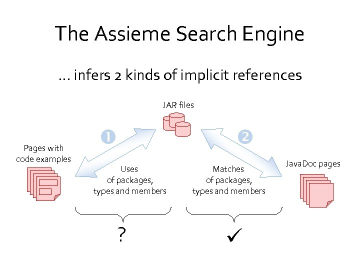 The Assieme Search Engine … infers 2 kinds of implicit references JAR files Pages