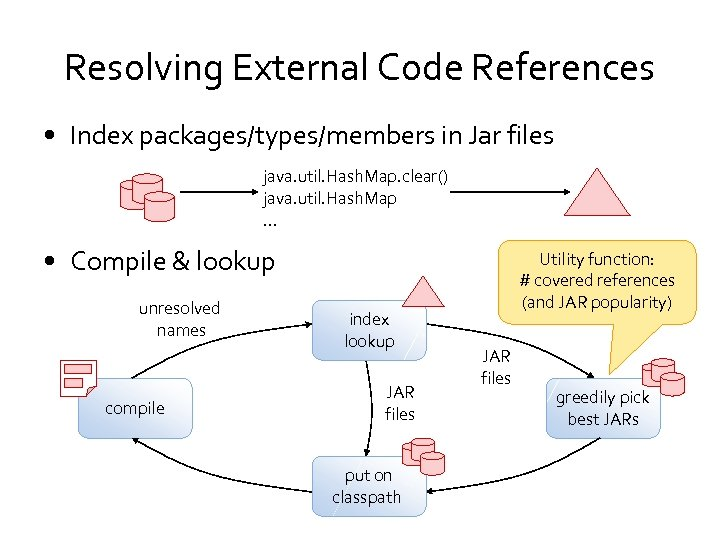 Resolving External Code References • Index packages/types/members in Jar files java. util. Hash. Map.