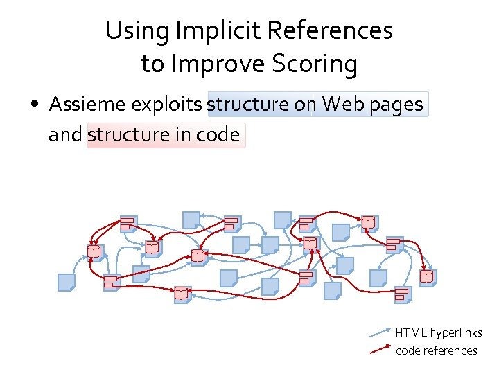 Using Implicit References to Improve Scoring • Assieme exploits structure on Web pages and