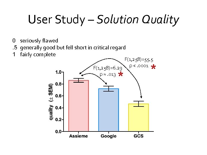 User Study – Solution Quality 0 seriously flawed. 5 generally good but fell short