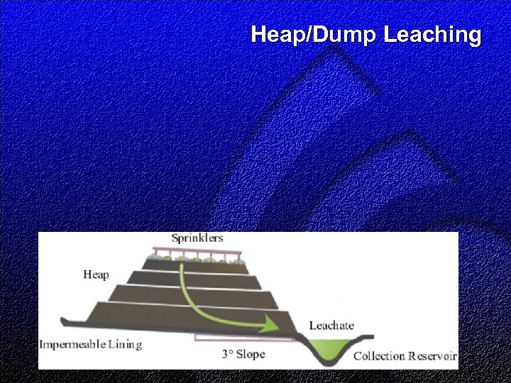 Heap/Dump Leaching
