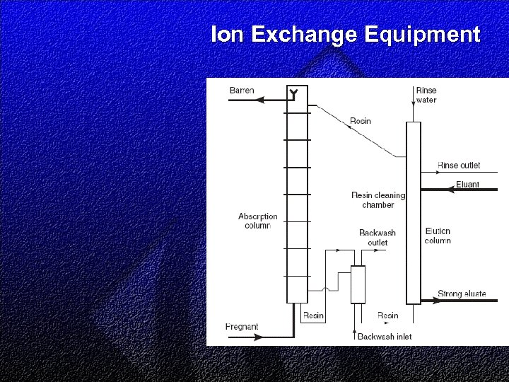 Ion Exchange Equipment