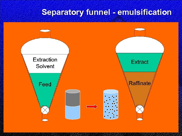 Separatory funnel - emulsification
