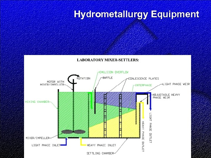Hydrometallurgy Equipment