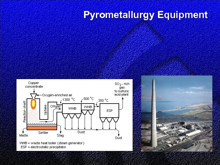 Pyrometallurgy Equipment