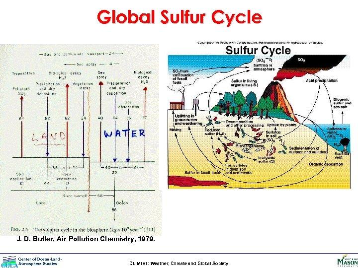 Global Sulfur Cycle J. D. Butler, Air Pollution Chemistry, 1979. Center of Ocean-Land. Atmosphere