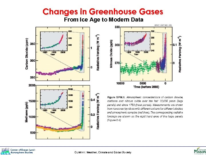 Changes in Greenhouse Gases From Ice Age to Modern Data Center of Ocean-Land. Atmosphere