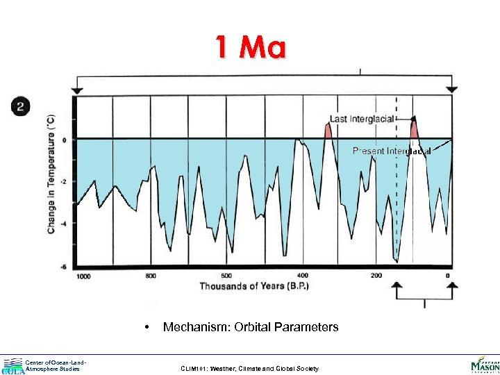 1 Ma • Center of Ocean-Land. Atmosphere Studies Mechanism: Orbital Parameters CLIM 101: Weather,