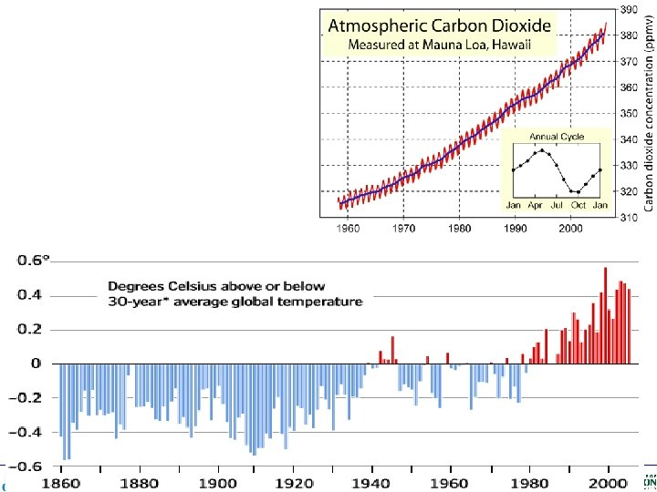 Center of Ocean-Land. Atmosphere Studies CLIM 101: Weather, Climate and Global Society