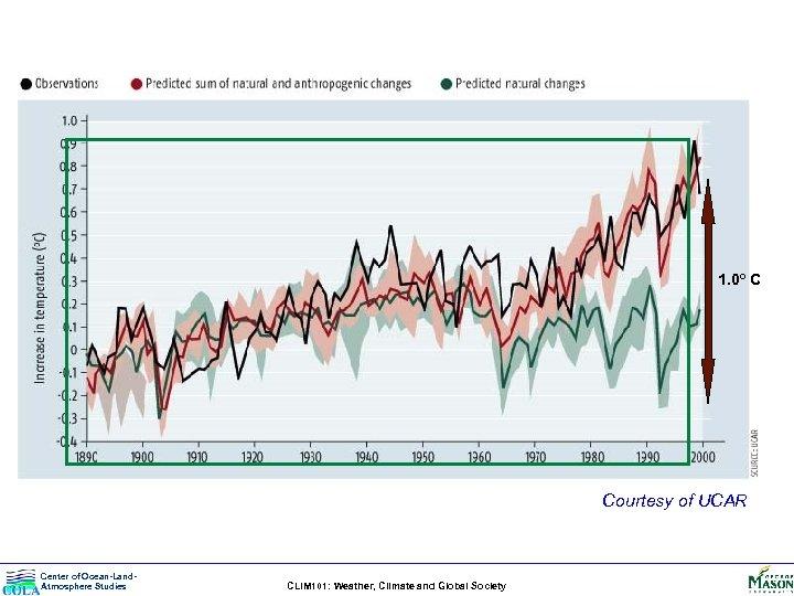 1. 0º C Courtesy of UCAR Center of Ocean-Land. Atmosphere Studies CLIM 101: Weather,