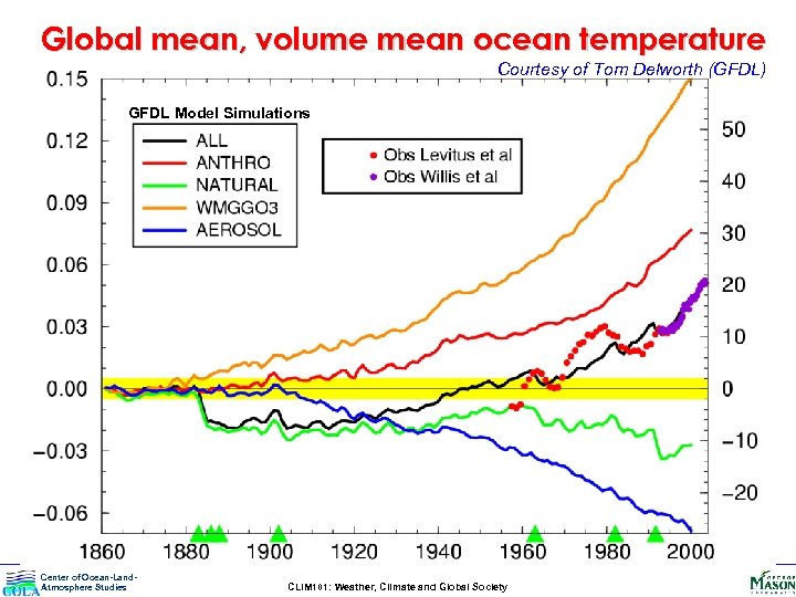 Global mean, volume mean ocean temperature Courtesy of Tom Delworth (GFDL) GFDL Model Simulations