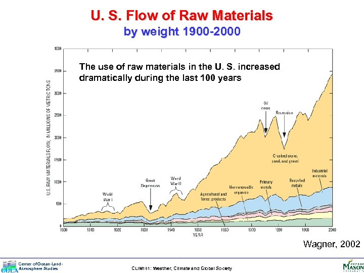 U. S. Flow of Raw Materials by weight 1900 -2000 The use of raw