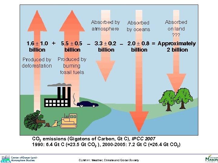 CO 2 emissions (Gigatons of Carbon, Gt C), IPCC 2007 1990: 6. 4 Gt