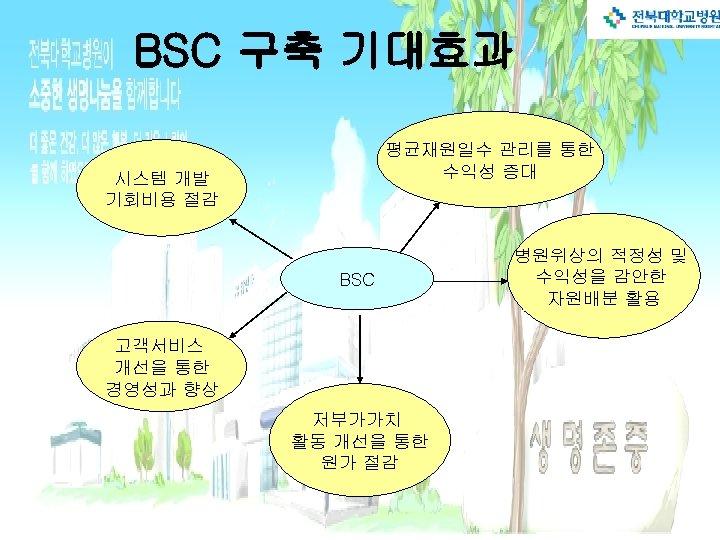 BSC 구축 기대효과 평균재원일수 관리를 통한 수익성 증대 시스템 개발 기회비용 절감 BSC 고객서비스