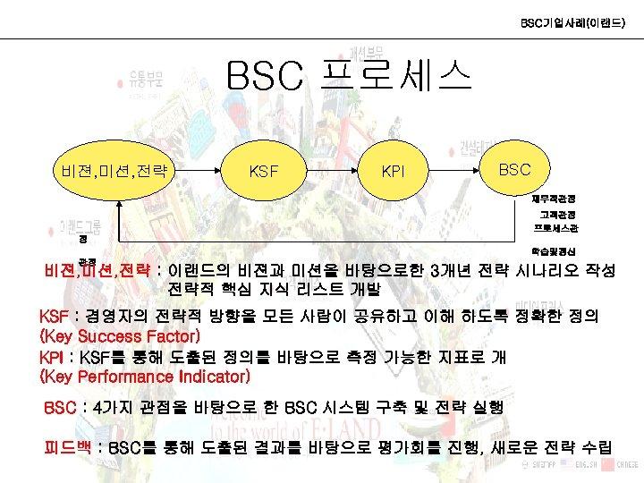 BSC기업사례(이랜드) BSC 프로세스 비젼, 미션, 전략 KSF KPI BSC 재무적관점 고객관점 프로세스관 점 학습및갱신