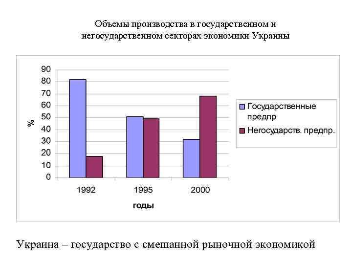 Объемы производства в государственном и негосударственном секторах экономики Украины Украина – государство с смешанной